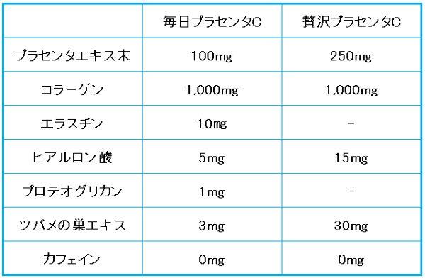 プラセンタC成分比較表