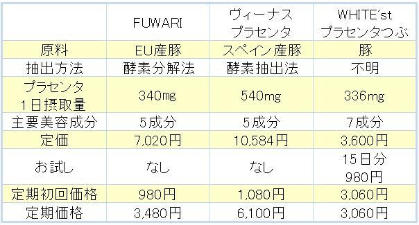 FUWARI比較