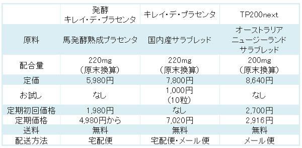 発酵キレイ・デ・プラセンタ比較表